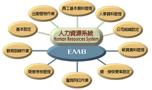 具有分析和解决人力资源管理问题的基本能力
