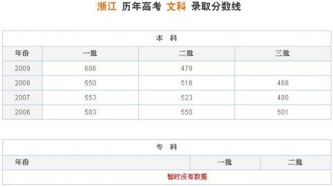 浙江高考文科分数线