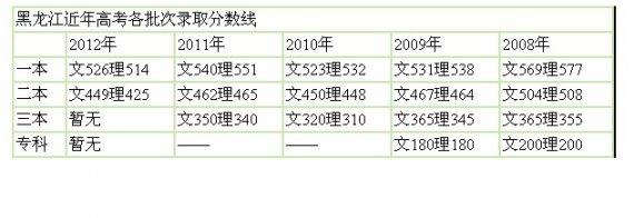 2013黑龙江重本分数线
