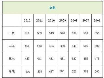 2013年四川历年重本分数线