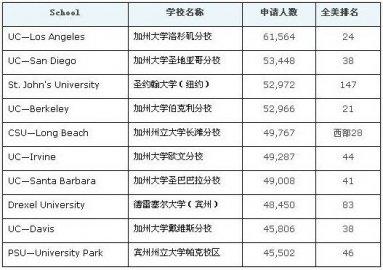 盘点本科申请最多的10所美国大学