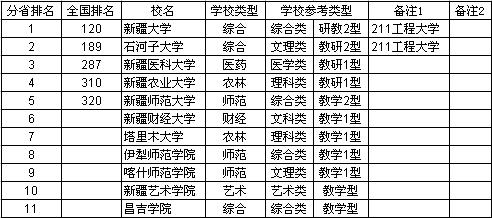 2014新疆大学综合实力排行榜
