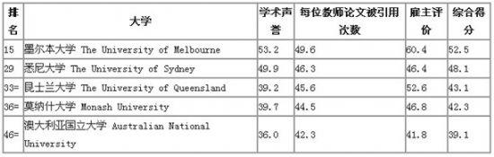 澳大利亚医科类专业大学排名