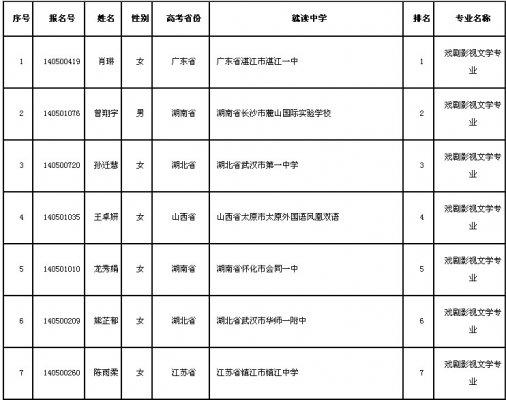 武汉大学2014年戏剧影视文学专业考试合格名单