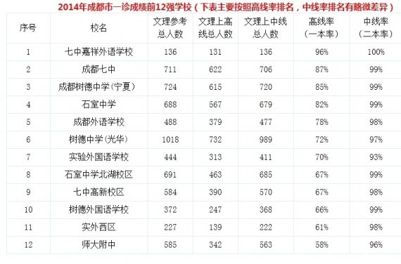 2014年成都私立中学排名