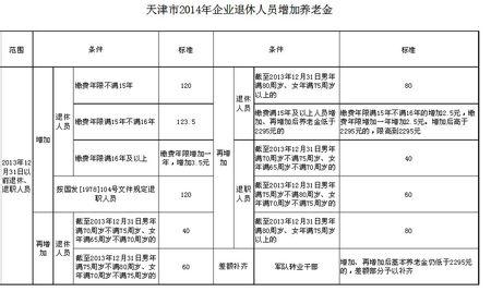 天津2014退休涨工资最新消息 天津退休人员如何涨工资