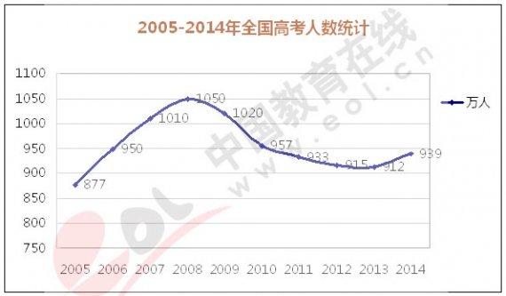 2014年广东高考报名人数达75.6万人 占全国8%