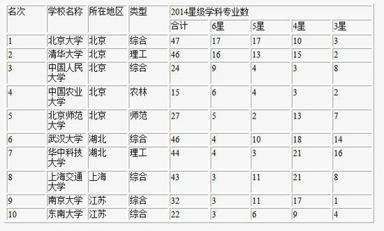 2014年高考专业学科排行:武汉大学第六