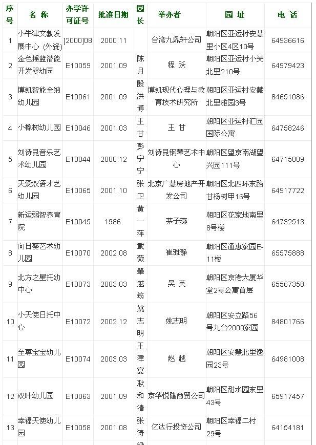 北京市私立幼儿园名录