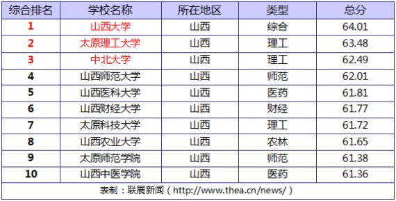 2014山西省大学排名