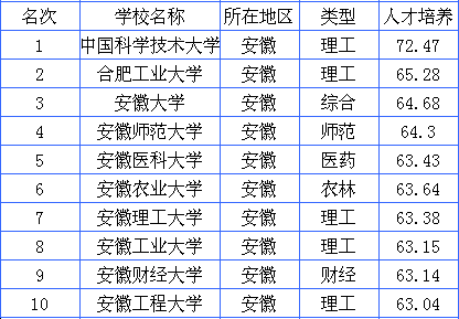 2014年安徽省大学排名榜
