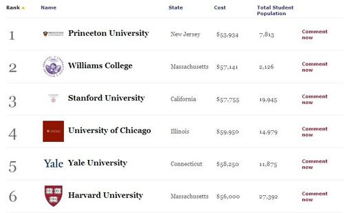 福布斯全美高校排名前十榜单