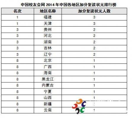 """2014高考加分复读状元超3成 天津福建盛产""""加分状元"""""""