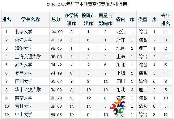 中国研究生教育排行榜发布 北大浙大清华前三