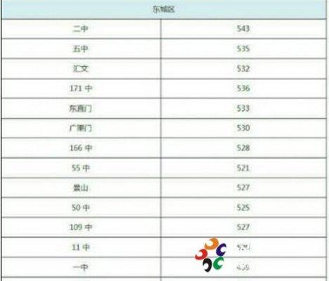 2014年东城区各高中中考统招录取分数线公布