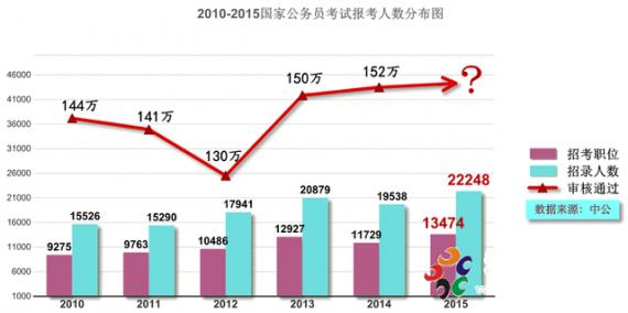 2015国考招录职位:仍集中在经济发达地区