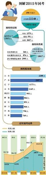 2015年国考报名于今日启动 北京招录人数居首 图