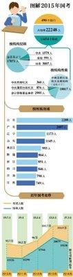 2015年国考报名于今日启动 北京招录人数居首