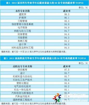 2014就业率最高的十大专业