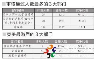 国考第3天:3万人国考在京职位过审 竞争比例13:1