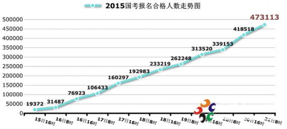 2015国考报名:47万人过审 北京地区竞争37:1
