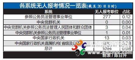 国考仍有一千职位空缺 广东国税13职位无人报