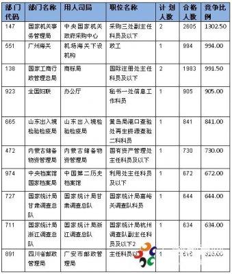 2015国考报名:山东国税局过审人数居榜首