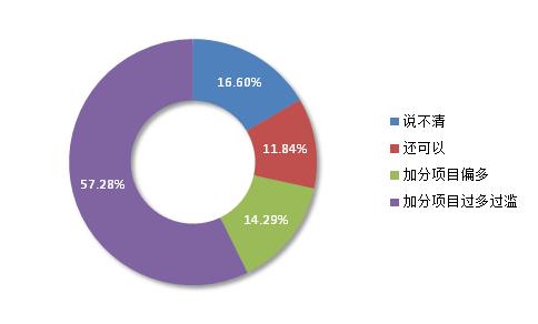 七成受访者认为高考加分项偏多 六成赞同减少