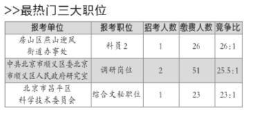 北京公务员考试报名第二天最热职位26:1