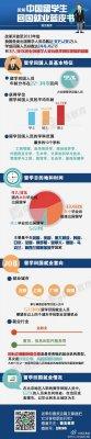图解中国留学生回国就业蓝皮书