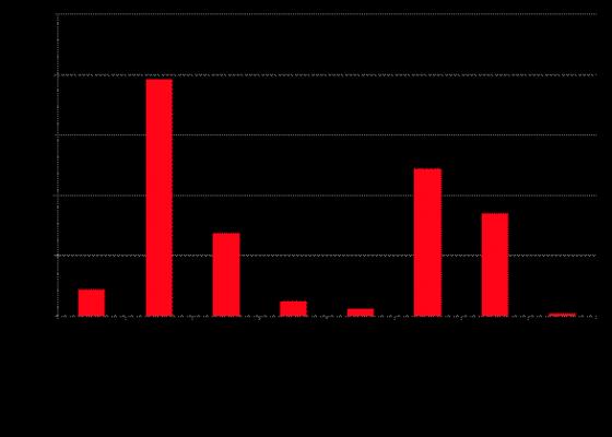 2015年国家公务员考试面试考情分析