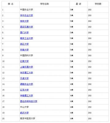 2015年中国生物工程类专业大学排名