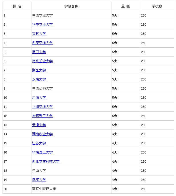2015年中国生物工程类专业大学排行榜