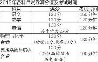 2015年陕西中考总分是多少
