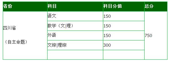 2015年四川高考总分是多少