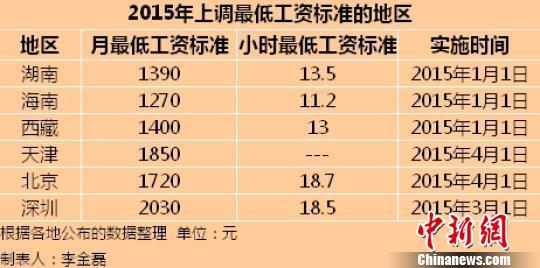 6地区最低工资标准上调 四川每年涨幅不低于14%