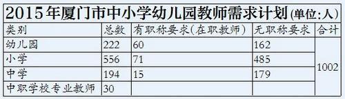 厦门2015年招收1002名教师 其中体育老师64名