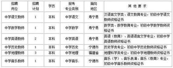 福建省寿宁县2015年中小学教师招聘公告