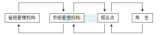 2015河北张家口中级会计职称报名时间:4月20-28日