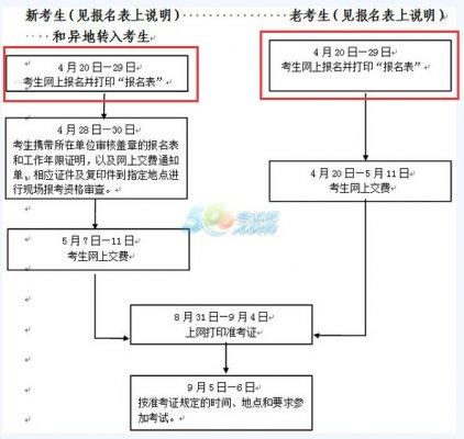 2015年浙江注册安全工程师报名时间为4月20-29日