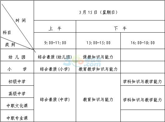 2015年吉林教师资格考试科目