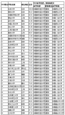 2015中国研究型大学排行榜36强