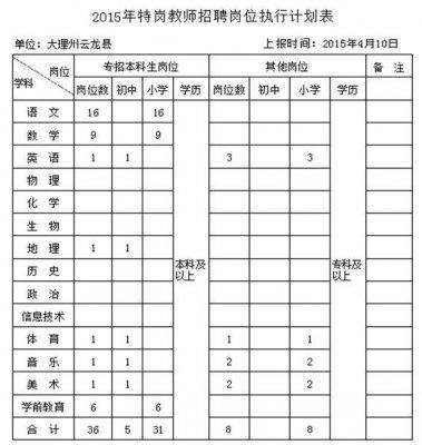 大理州云龙县2015年特岗计划招聘公告