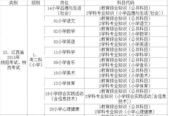 2015年江西特岗教师招聘公告