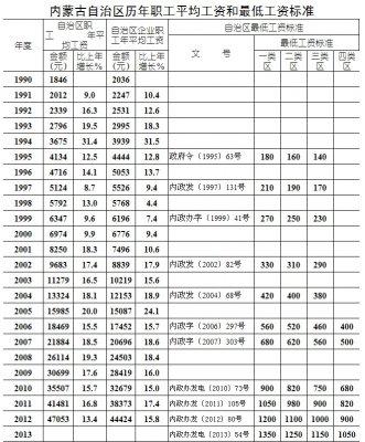 2015年内蒙古平均工资标准最新消息