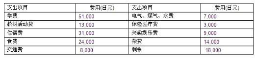 去日本留学要多少钱 日本留学费用一览表
