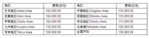 日本留学费用一览表
