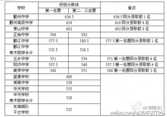 2015浙江鄞州中考录取分数线公布:鄞州中学636.5分