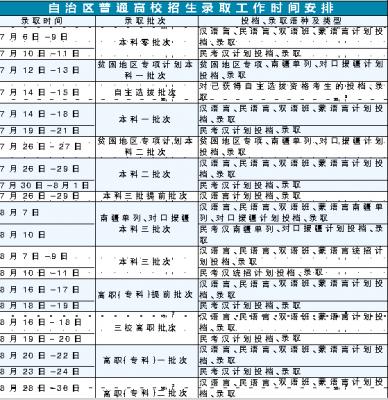 2015年新疆高考录取时间出炉