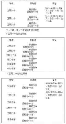2015年福建三明中考分数线
